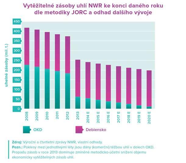 NWR vytěžitelné zásoby