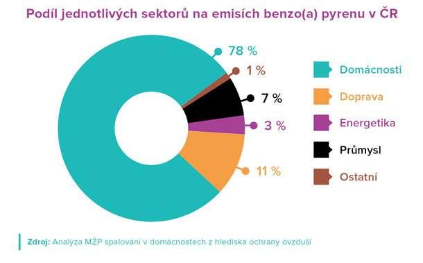 Imise 3 graf benzopyren