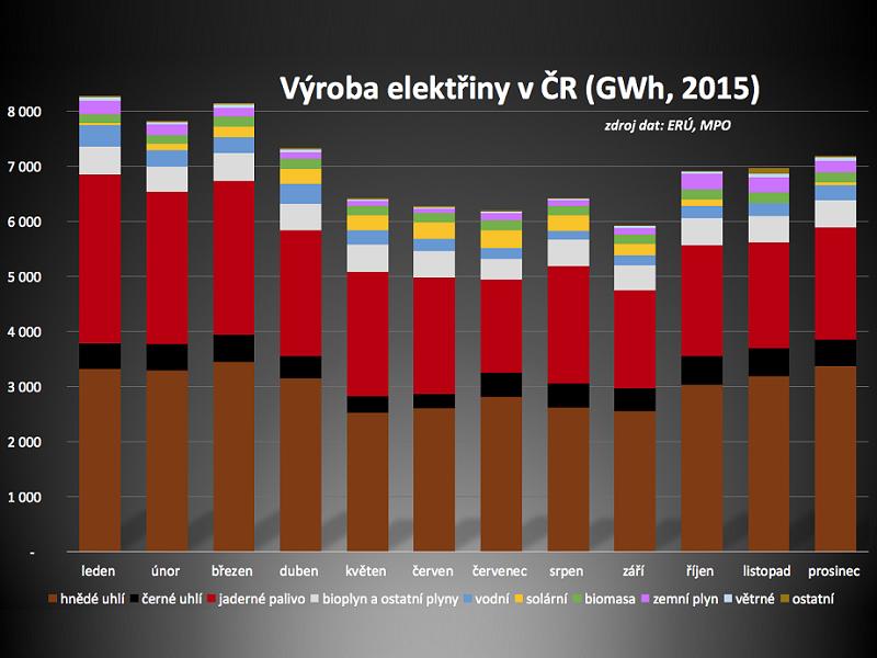 graf-vyroba-elektriny-cr-2015