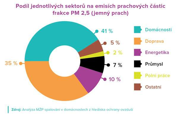 Imise 2 graf