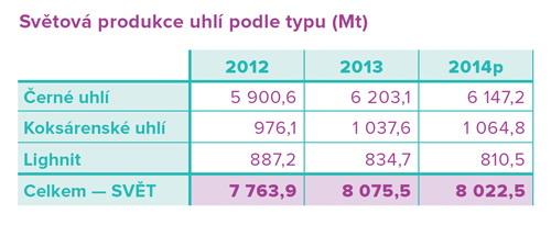 infografika_20151009_produkce_uhli 2