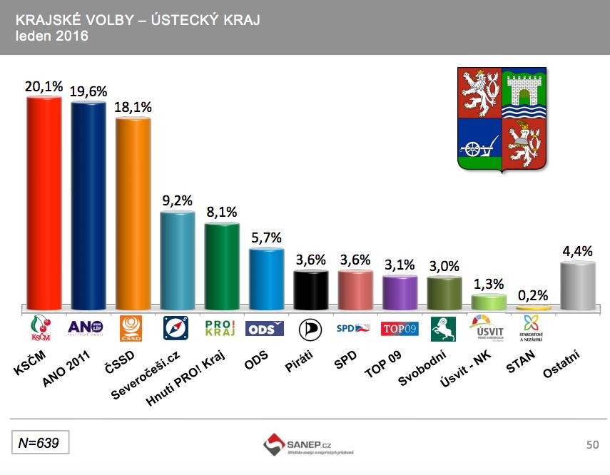 Aktuální volební preference pro krajské volby, zdroj průzkumu SANEP, únor 2016