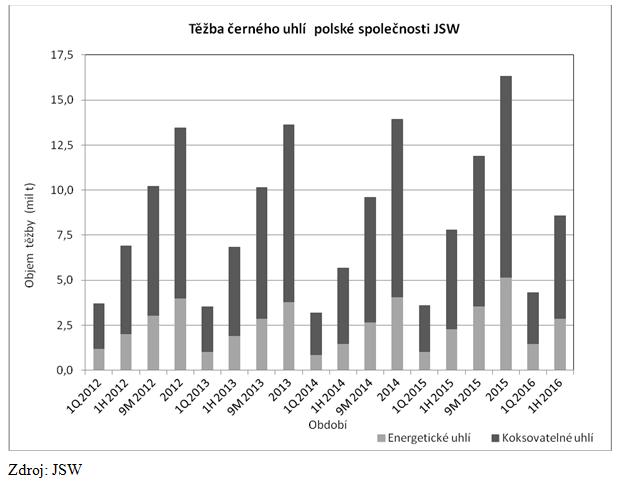 Graf č. 1: Objem těžby uhlí společnosti JSW