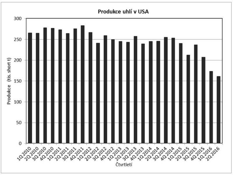 """Zdroj: www.eia.gov Pozn.: Jednotka tzv. """"short ton"""" je váhová jednotka používaná v USA odpovídající v metrickém systému 907,18474 kg, je tedy menší než námi používaná metrická tuna."""