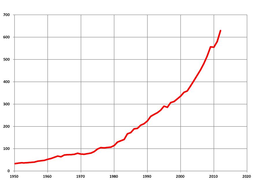 Vývoj objemu těžby uhlí v Indii po roce 1950 (v milionech tun)